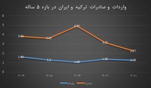 واردات و صادرات ترکیه و ایران در بازه 5 ساله