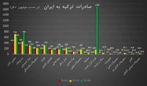 صادرات ترکیه به ایران